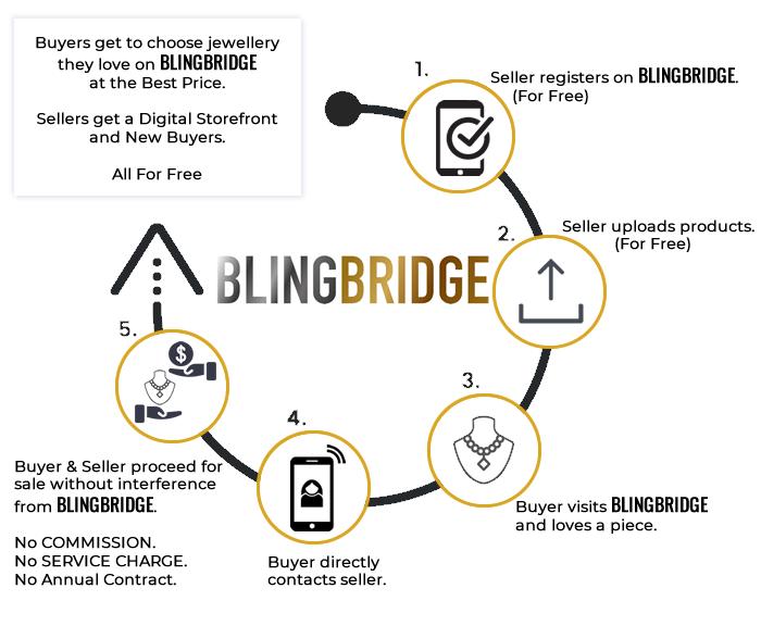blingbridge working